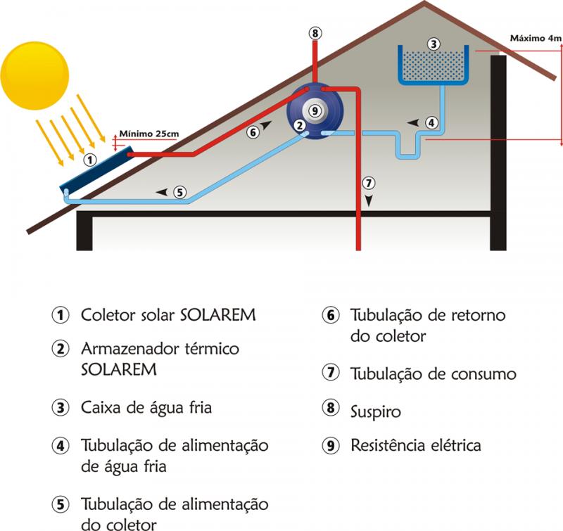 Você sabe como funciona o sistema de aquecimento solar?