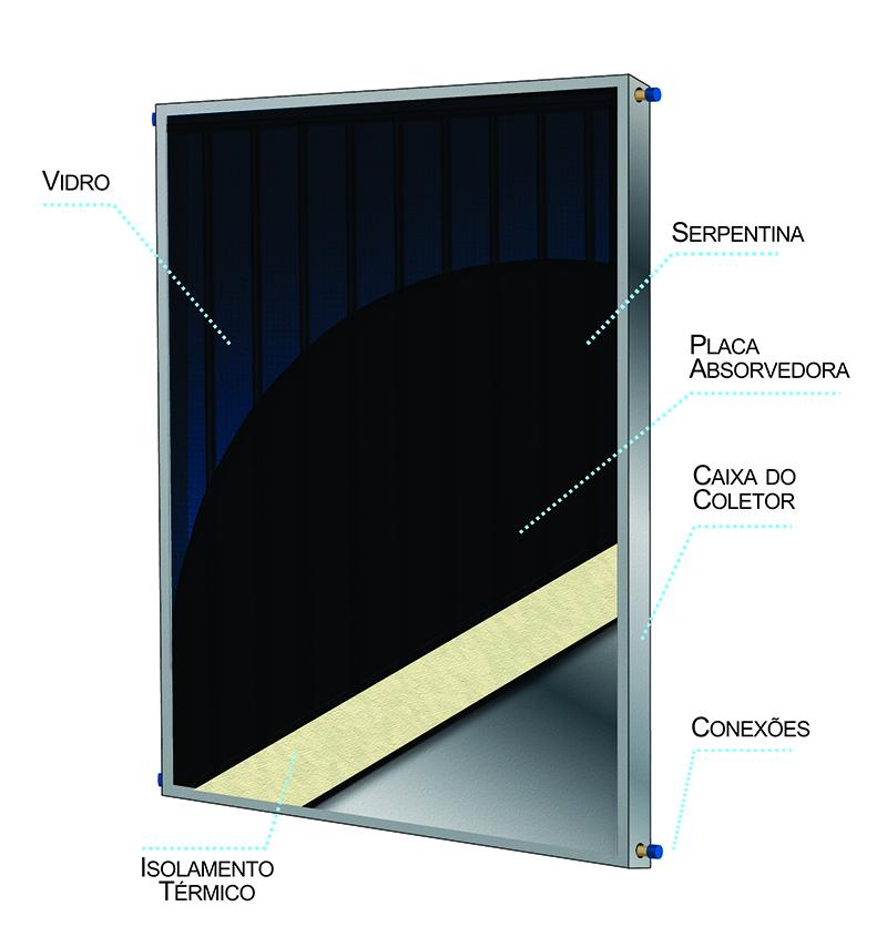 O que é o coletor solar e o que ele faz para absorver calor?